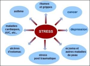 conseils pratiques pour apprendre à gérer le stress