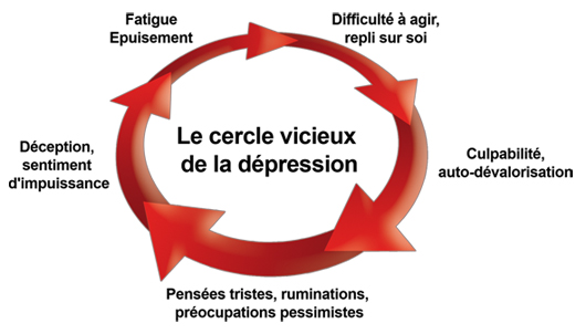 depression-signes-et-symptomes