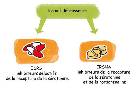 antidepresseurs-isrs-psychologie-tunisie