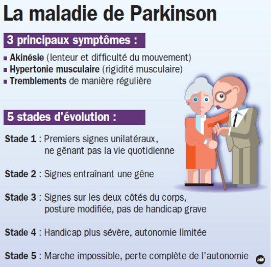 les symptomes de la maladie de parkinson