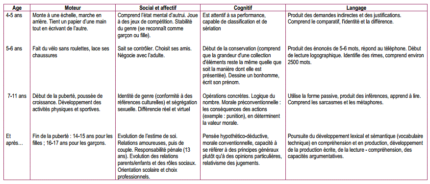 tableau-du-developpement-de-lenfant