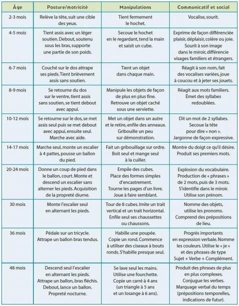 Développement psychomoteur de 0 à 4 ans 1