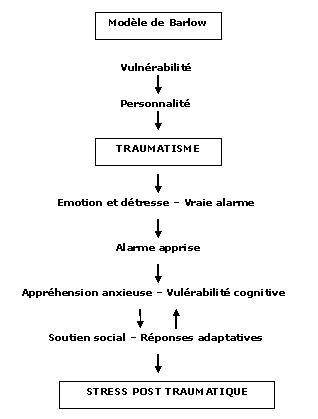 terrorisme et stress post traumatique chez l'enfant