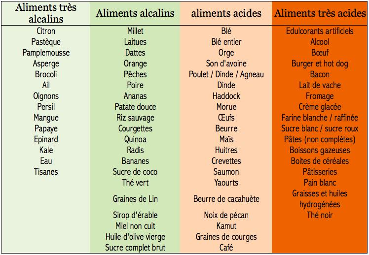 Aliments alcalins : Liste