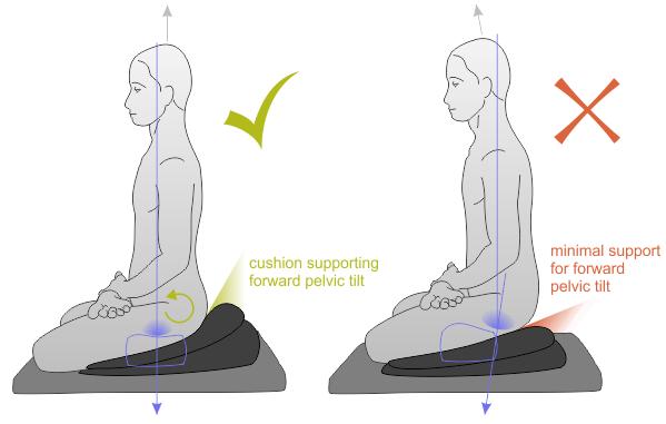 quelles-sont-les-differentes-positions-de-meditation