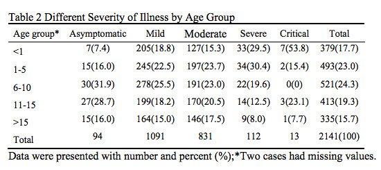 Chez les enfants, les nourrissons étaient confrontés aux conséquences les plus graves de Covid-19. Pédiatrie
