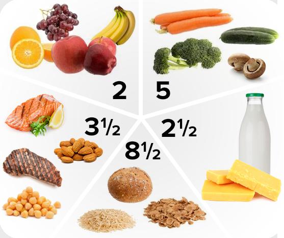 Quelle alimentation dois-je adopter durant ma grossesse?
